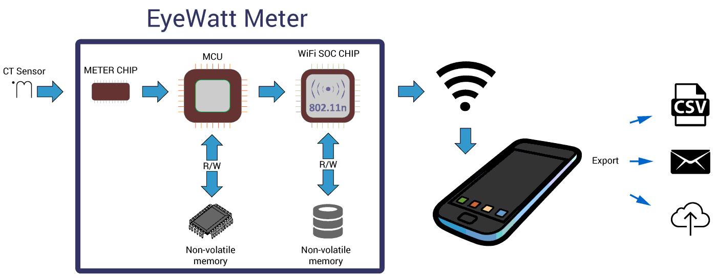 Принцип работы системы мониторинга EyeWatt Meter