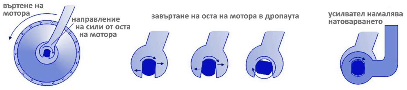 Усилватели на дропаутите при монтаж на мотор-колела