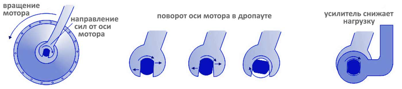 Усилители дропаутов при установке мотор-колеса