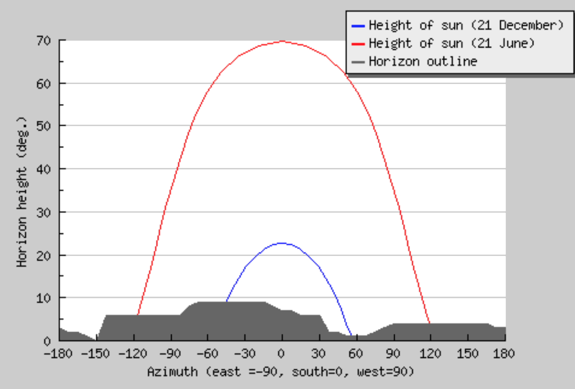 Line of the horizon and trajectories of the motion of the sun