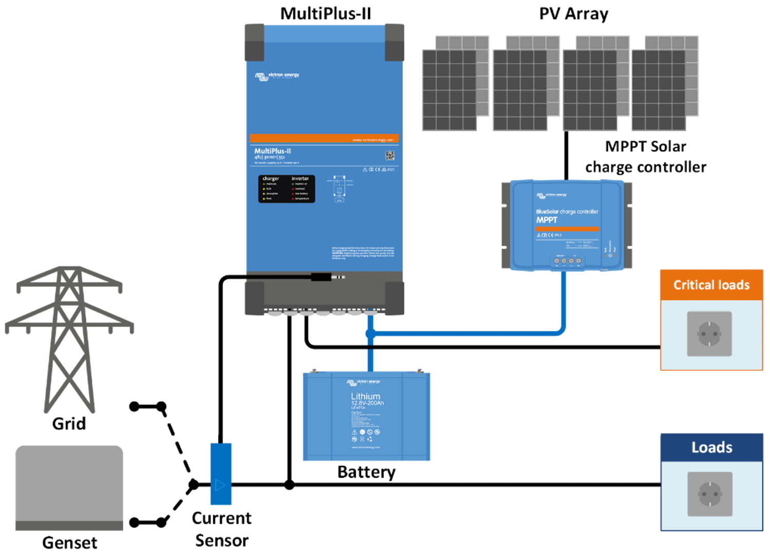 Diagram for connecting the inverter