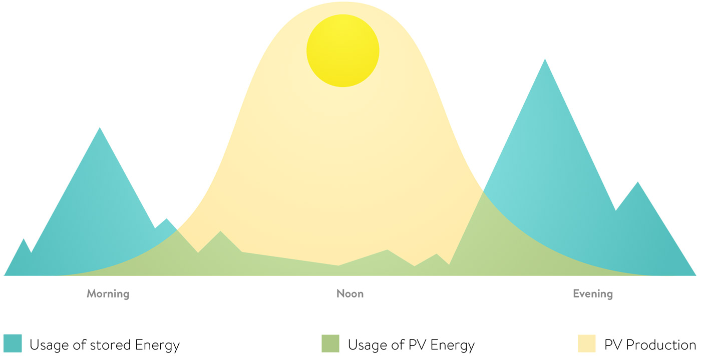 Keepers of electricity from solar panels