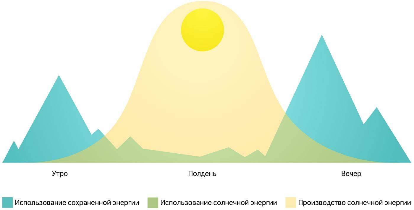 Накопление электроэнергии от солнечных панелей