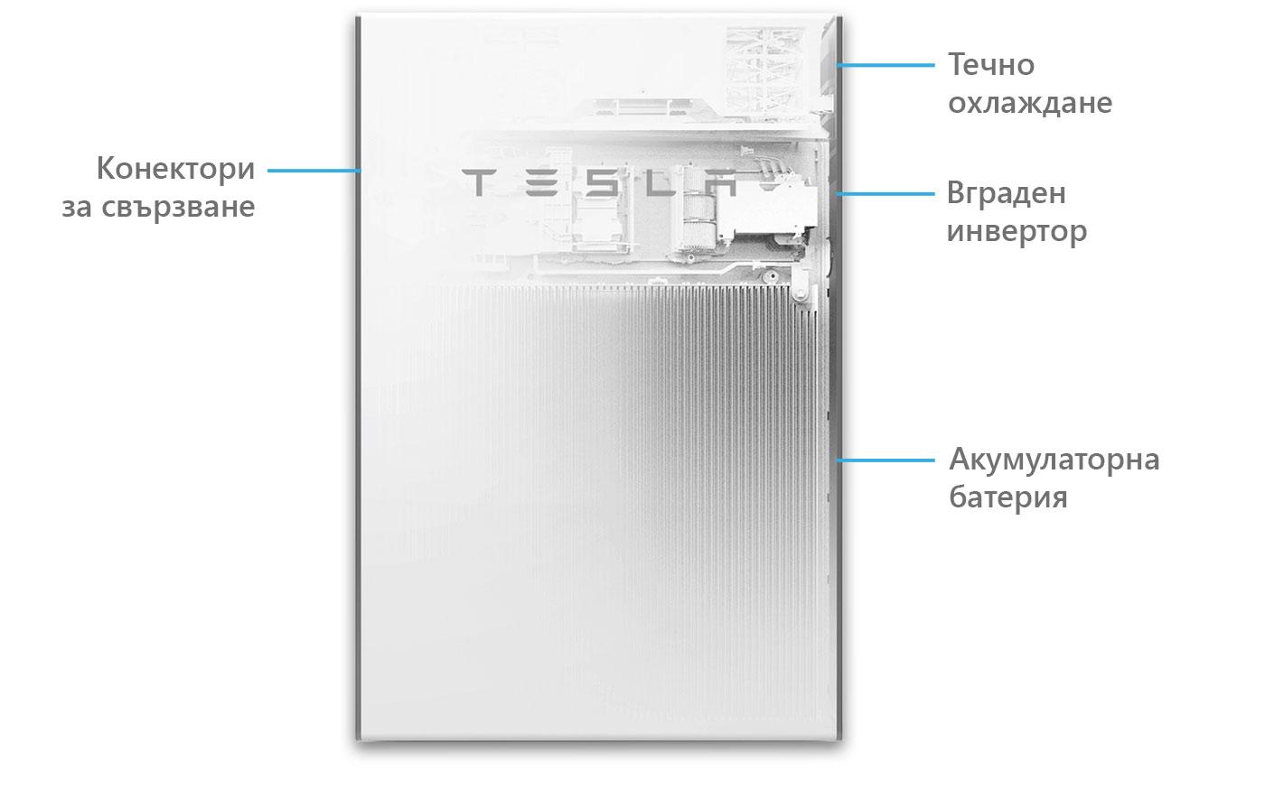 Устройство на Tesla Powerwall 2